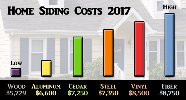Home Siding Costs Graph 2017 Low To Highest Cost